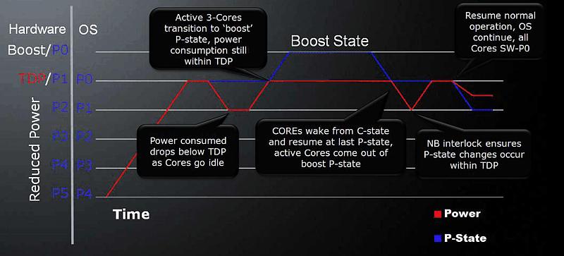 Как сделать турбо буст процессора - Техно ответ